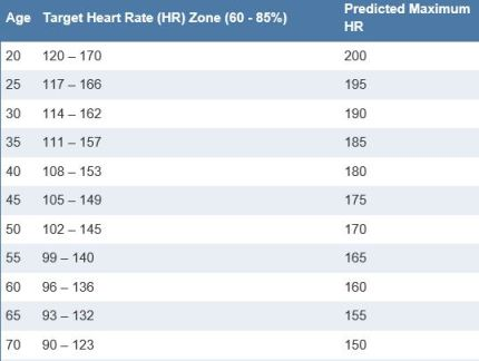 Heart Rate Targets