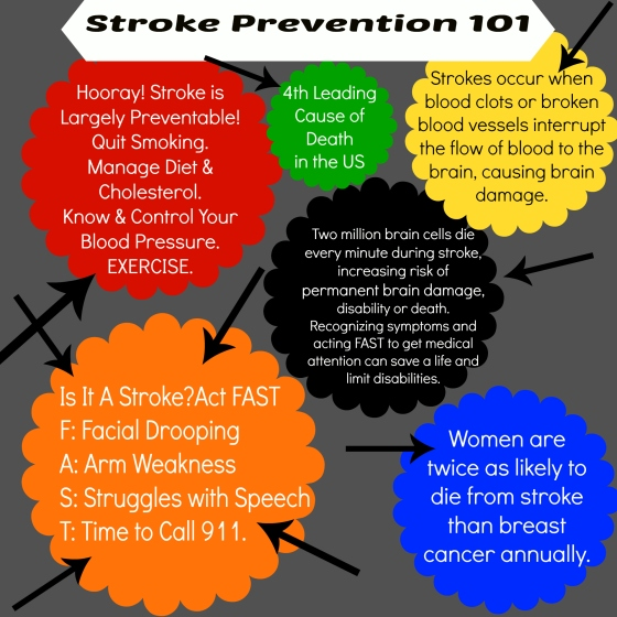 Stroke Prevention Infographic